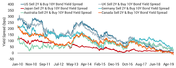 Uk Bond Yields Chart Are The Markets Signalling A Recession Unigestion Com