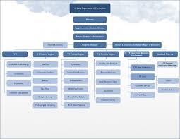 49 Unusual Organizational Chart Of A Retail Company
