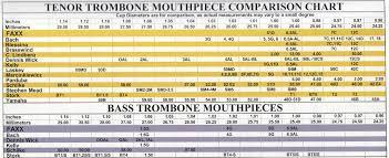Denis Wick Mouthpiece Chart Denis Wick Mouthpiece Size Chart Denis Wick Mouthpiece Chart
