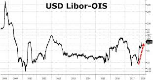Libor Chart Bloomberg Libor Ois Contagion As Spread Blows Out It Starts To