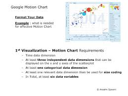 Google Motion Chart Example 1st Visualization Assignment Ppt Download