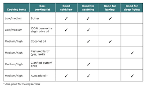 Refined Oil Substitution Chart How To Use Avocado Oil