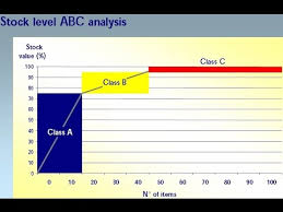 Abc Analysis Best Practices Youtube