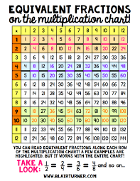 Fraction Chart Up To 30 Equivalent Fractions On A Multiplication Chart