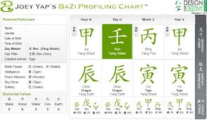 Chinese Astrology And Horoscope Blog 2011 Feng Shui Reading
