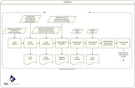 Internal Audit Report Internal Audit Findings Template Iso