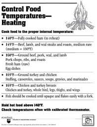 Meat Thermometer Temperature Chart Uk Free Food Hygiene Posters