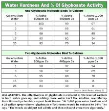 41 Glyphosate Mixing Chart Jimmyscomidasrapidas Com Co