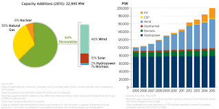 Solar Energy Chart 4 Charts That Show Renewable Energy Is On The Rise In