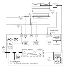 999 inverters uk blog abb ach550 bacnet at Abb Ach550 Wiring Diagram Fire Alarm
