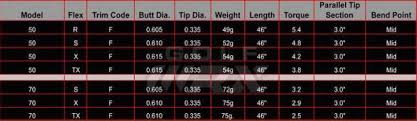 Aldila Swing Speed Chart Part 1 Taking The Guesswork Out Of Selecting Shafts Golfwrx