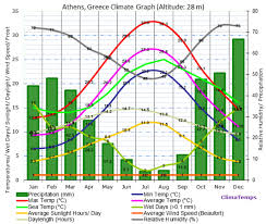 Malaga Climate Chart Running In Athens Greece Best Routes And Places To Run