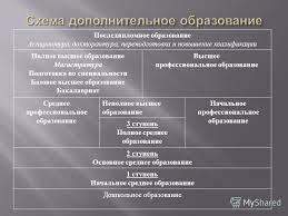 Презентация на тему Обзор системы образования России  9 Последипломное образование Аспирантура