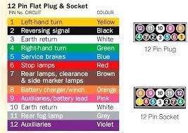 7 prong plug wiring diagram way trailer gmc pin chevy 6 7 pin trailer plug wiring diagram prong rv flat enthusiasts diagrams o dia way chevy