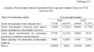 Диплом Ипотечное кредитование уникальность % страница Диплом Ипотечное кредитование уникальность 52% фото 5