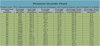 Preemie Growth Chart Baby Girl Growth Online Charts Collection