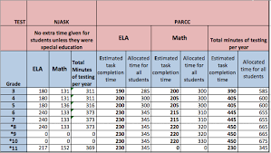 Math Accuplacer Score Chart Parent Resources Parcc General Information