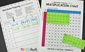 Math Is Fun Multiplication Chart Area And The Distributive Property On The Multiplication