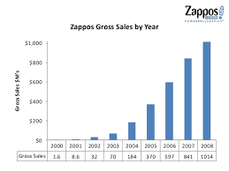Chap   Case Study   Zappos customer benefit package includes their     Pinterest