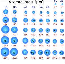 Ionization Energy And Electronegativity