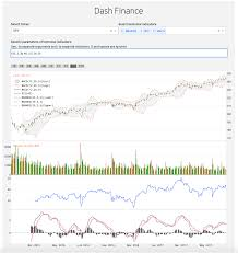 Plotly Financial Charts Github Plotly Dash Technical Charting Powerful Technical