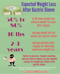 Sleeve Surgery Weight Loss Chart Expected Weight Loss After Gastric Sleeve