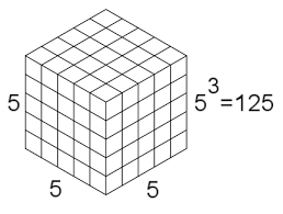 Primary Mathematics Powers Roots And Exponents Wikibooks