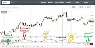 Macd Charts Indian Stocks Stocks Trading Below Book Value