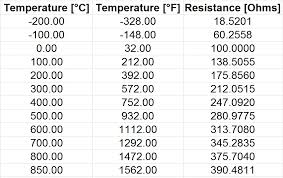 100 Ohm Rtd Temperature Chart Pt100 Temperature Sensor Useful Things To Know