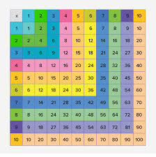 What Is Multiplication Chart Definition Facts And Examples
