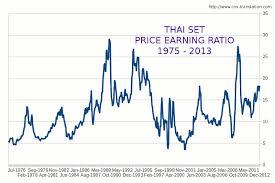 Investment Ideas Long Term Charts Thai Stock Market
