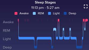 Rem Sleep Chart Sleep Chart 4 Stages Of Sleep Rem Deep Sleep Fitness Diet