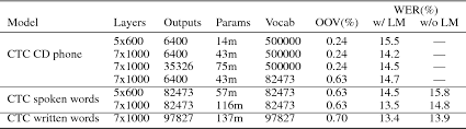 Word Models Table 2 From Neural Speech Recognizer Acoustic To Word Lstm