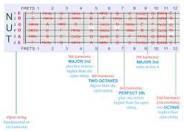 Harmonic Key Chart Natural Harmonics Map Fretsource