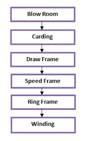 Flow Chart Of Combed Yarn Carded Yarn Manufacturing Process Ordnur