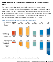 Federal Income Tax Rates 2015 Chart Prudentia Politica Taxes How Much Is Enough