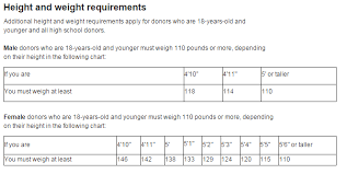 Height And Weight Requirements Height And Weight Chart For