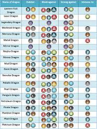 Punctual Dragon City Element Chart Dragon City Ice Dragon