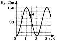 Контрольная работа по теме Механические колебания и волны класс Контрольная работа по теме Механические колебания и волны 3 вариант 3 задание
