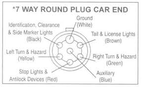 trailer wiring diagrams johnson trailer co 7 Way Round Trailer Connector Wiring Diagram 7 way round plug car end 7 way round trailer plug wiring diagram