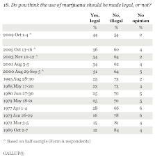 why marijuana should not be legalized essay marijuana should not be legalized an article for the