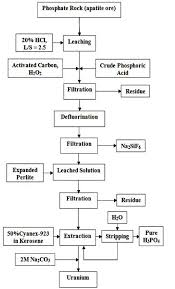 Flow Chart Of The Recovery Of Phosphoric Acid And Uranium