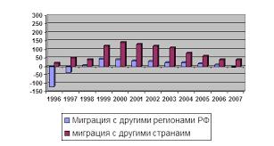 Дипломная работа Предложения по усовершенствованию  При этом роль внешней миграции возрастает рисунок 3 а участие в ней других стран кроме СНГ ничтожно за 10 лет миграция из других стран составила 36 1