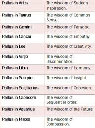 Walt Disney Birth Chart Pallas Athene In The Zodiac Signs This Is Generalization Of