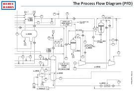 process engineering tutorial ©2015 hervébaron herve baron the process flow diagram pfd
