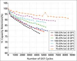 How To Prolong Lithium Based Batteries Battery University