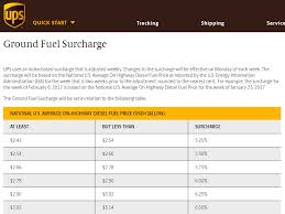 Ups Shipping Estimate Chart How To Calculate Shipping And Handling Costs Tinuiti