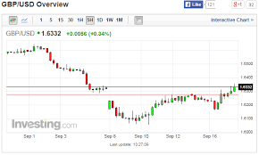 Gbp Usd Live Chart Investing On Eve Of Scottish Referendum Gbpusd Speculation Rises Cme