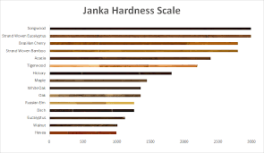 >blog ever wonder just how hard a certain species of wood is with the janka hardness scale you can see how resistant a certain species of wood is to denting and