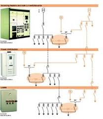 food beverage solution automatic transfer switch equipment solution architecture